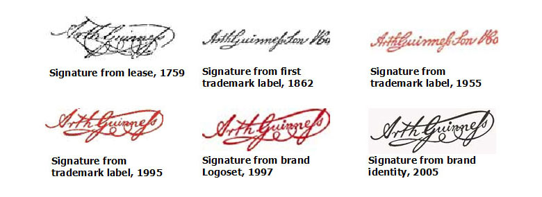 —Six versions of the Arthur Guinness Signature from 1759 to 2005—