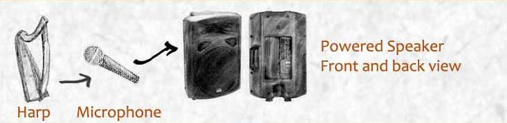 an illustration of a sound system using a guitar amplifier as described above